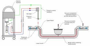 Lrtm Mold Design Composite Integration Ltd Equipment Materials Tooling