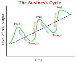 Business Cycle Chart What Is The Business Cycle And How Does It Work Finance