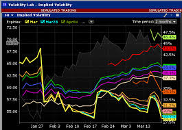 Interactive Brokers Implied Volatility Chart Ib Volatility Lab Webinar Notes Interactive Brokers