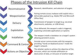Cyber Kill Chain Kill Chain Wikipedia