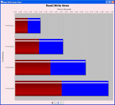 How To Create A Chart In Java Simple Working Running Example Code Create Stacked Bar