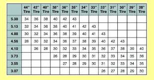 Speedo Gear Chart Find The Right Tooth Gear For Speedo Dodge Diesel Diesel