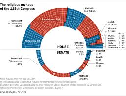 Congress Is Getting More Religiously Diverse But Its Not