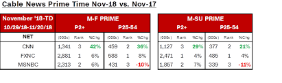 November 2018 Ratings Cnn Posts Significant Year Over Year