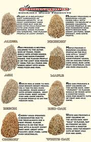 Types Of Wood For Smoking Chart Wood Chips