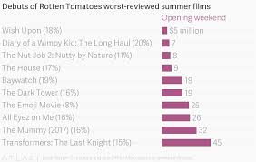 Debuts Of Rotten Tomatoes Worst Reviewed Summer Films