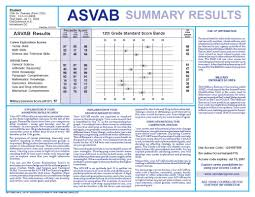 Asvab Score Chart Army How The Asvab Afqt Test Is Scored What You Really Need