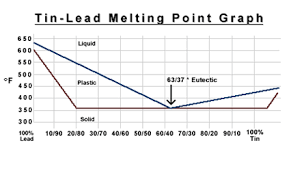 Solder Melting Temperature Chart What Temp Do You Solder At Page 2 Laser Pointers