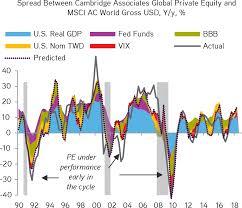 Asset Allocation Performance Chart Rethinking Asset Allocation Kkr