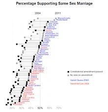 2008 elections gay marriage