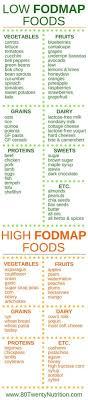 Low Fodmap Diet Food List Paleo Diet Chart Fit Study