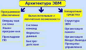 Реферат Архитектура ЭВМ и ее основные характеристики Архитектура определяет принципы действия информационные связи и взаимное соединение основных логических узлов компьютера процессора оперативного ЗУ