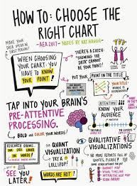 How To Choose The Right Chart For Your Data Data Viz Resources From Eval17 Update