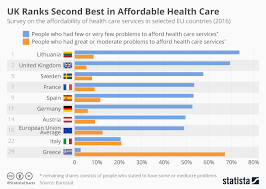 Chart Uk Ranks Second Best In Affordable Health Care Statista