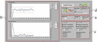 Man Machine Chart Man Machine Interfaces Zone A Parameter Input Area Zone B