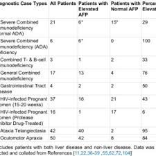 Afp Level Chart Human Alpha Fetoprotein Afp Levels In Various