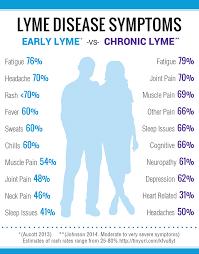 Lyme Disease Symptoms Lymedisease Org