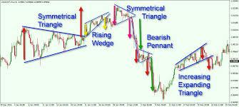 Forex Chart Patterns Strategy Triangle Pattern Forex Forex Chart Patterns