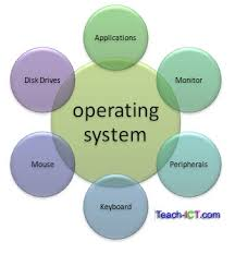 operating system   computers  what you need to know
