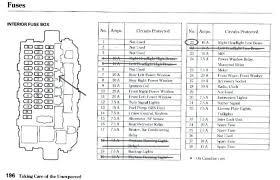2005 honda crv fuse box diagram accord help emission keep wiring 2005 honda crv fuse box diagram 2005 honda crv fuse box diagram accord help emission keep wiring