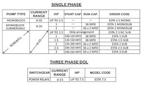 Pump Selection Motor And Pump Selection