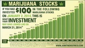 7 Engaging Infographics On The Legal Marijuana Business