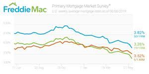 30 Year Fixed Chart 30 Year Fixed Rate Mortgage Rate Nears Two Year Low Other