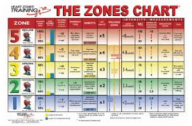 35 Most Popular Overweight Heart Rate Chart