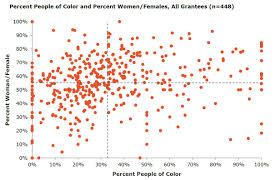 Chart 1 Demographic Data All Grantees