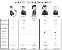 Vitamix Blender Comparison Chart Which Vitamix Is The Best Vitamix Comparison Buying