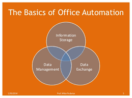 office automated system. milan padariya 2 3 the basics of office automation automated system l