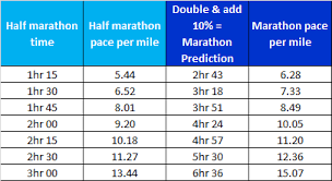 Marathon Pace Predictor Chart Race Prediction How Fast Should You Run Art Of Your Success