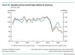 Oil Prices Alberta Chart Canada Gas Prices Vs Oil Prices Show That Drivers Are