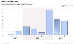 Iphone 5 Sales Chart Iphone Sales Quarter Iphone Sales