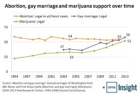 reasons why gay marriage should be legal essay reasons why gay marriage should not be legal essay