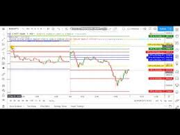 Cpr Setup In Trading View Zerodha Charts For Intraday Trading