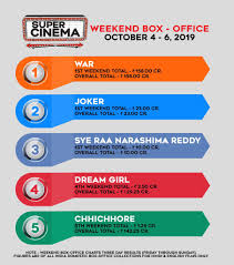 Box Office India Full Chart Hashtag Weekendboxoffice Sur Twitter