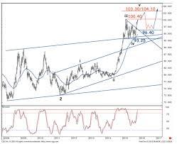 Live Us Dollar Index Chart Flagyl Tablets Cf