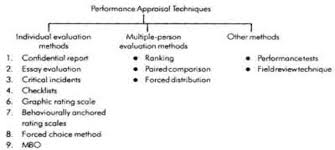 methods of performance appraisal online courses on individual evaluation methods