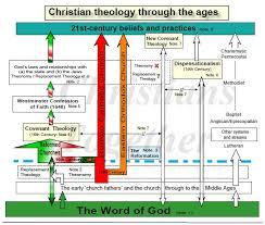 Dispensational Chart Pdf Theology Chart