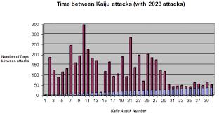 If Pacific Rim Followed Its Own Math The Kaiju