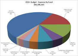 Us Tax Budget Pie Chart County Of Mercer Finance Department