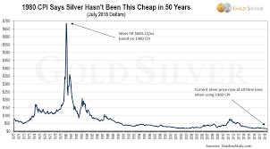 Its Official Gold Silver Prices Now At Inflation Adjusted 50