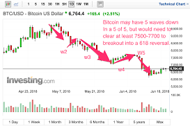 Btc X Stock Chart 6 21 17 Elliott Wave Update For Bitcoin Btc X Chart 5
