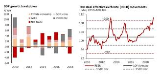 Thailand Chart Book Slower Growth Eye On Election Outcome