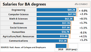 What Is The Best Job Site New College Grad Job Outlook More Offers Higher Salaries