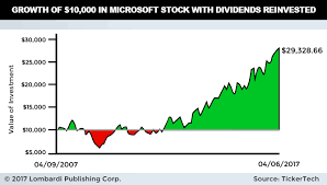microsoft stock charts msft stock dividend 2017 microsoft yield dates splits prediction