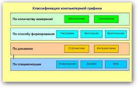 Компьютерная геометрия и графика Рис 1 1 Классификация компьютерной графики