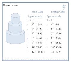 Wedding Cake Pricing Chart Wedding Cake Cutting Guide Tier Wedding Cake Serves How Many