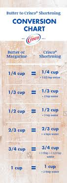 Crisco To Butter Conversion Chart Cookies And Cakes Too Dense Replace Butter With Our Baking